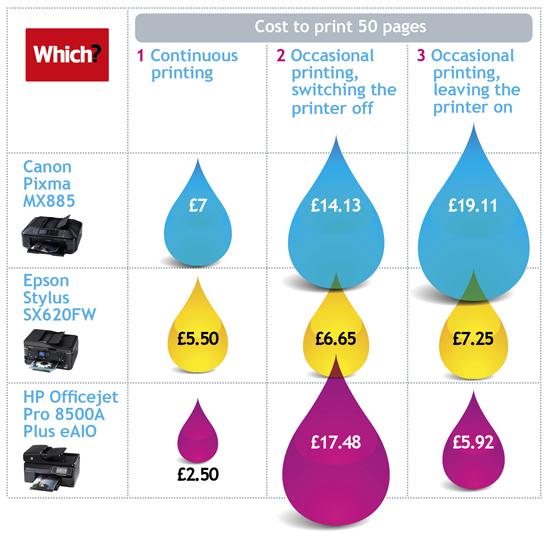 color printer cost per page comparison photo - 1